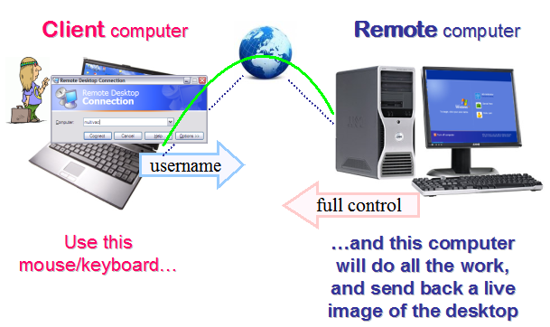 how-remote-desktop-works-screen.png